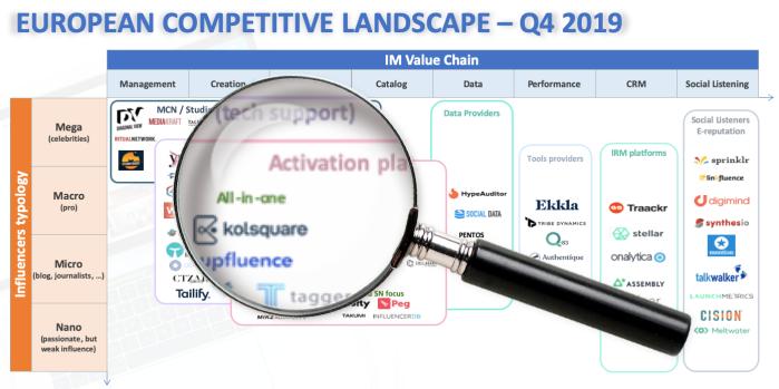 European Influencer Marketing Landscape in Q42019